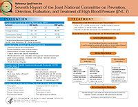 The Seventh Report of the Joint National Committee on Prevention, Detection, Evaluation, and Treatment of High Blood Pressure (JNC 7)