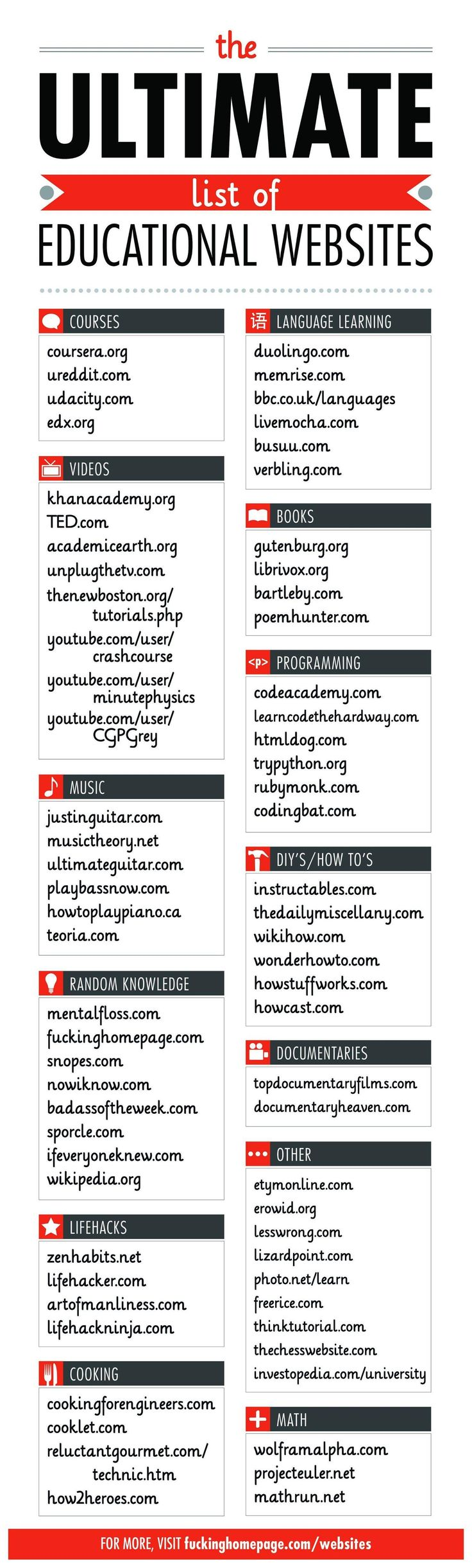 The Ultimate List of Educational Websites via imgur #Infographic #Education #Websites