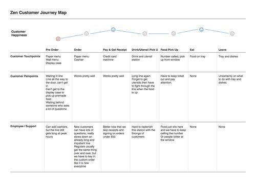 Zen Customer Journey Map