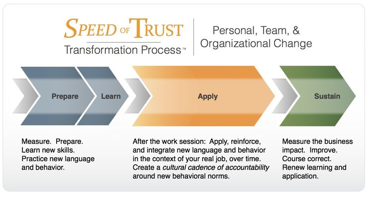 Speed of Trust Transformation Process™ | Organizational Culture Change | Speed of Trust - FranklinCovey