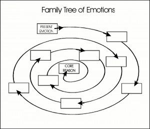 Family Tree of Emotions helps you figure out why you feel the way you do.  Write the emotion you feel in the first box then follow it with perceptions working your way to the core beliefs.