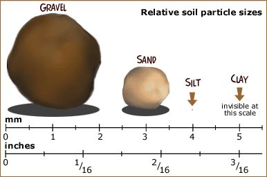 ColbyDigsSoil.com: Getting a Feel for Soil Texture #soil #science #lessons #texture
