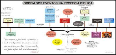 QUIMICANOPOLIS: Israel é o ponteiro no relógio mundial de Deus!!!