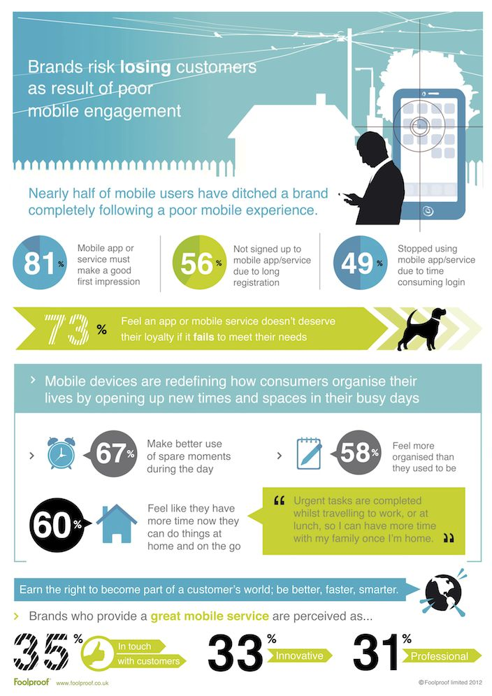 For the sake of your brand get your mobile experience right. A mobile consumer behaviour infographics