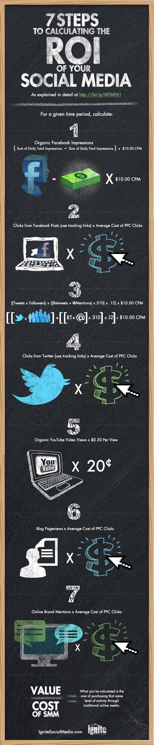 7 steps to calculate the ROI of your Social Media #infographic