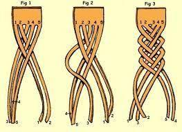 Image result for 5 strand braid tutorial