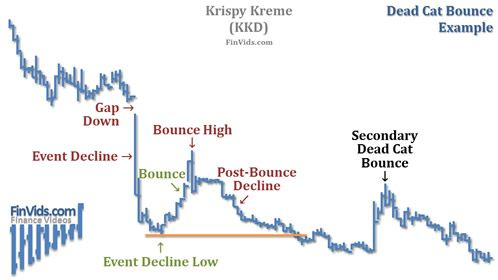 stock chart of KKD with a dead cat bounce pattern