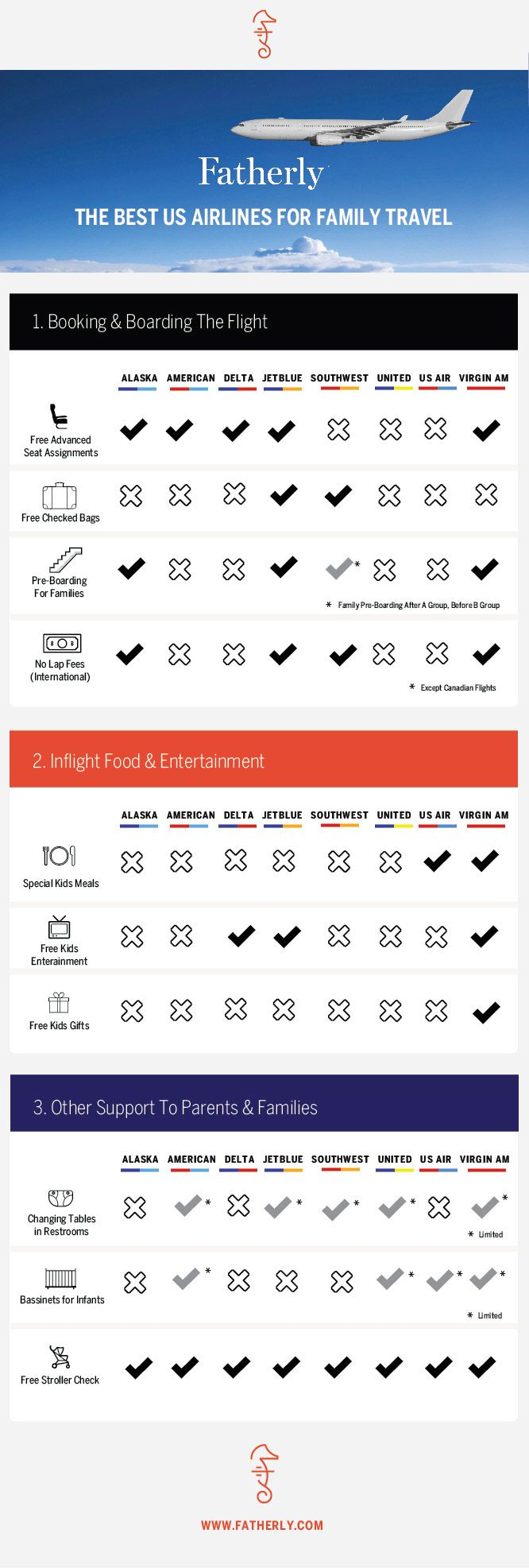Flying with kids can be a nightmare, but some airlines make it less stressful by being family-friendly (or at least more family-friendly than the other carriers). Here's a chart from Fatherly comparing airlines' features. And if you're not traveling with kids, well...maybe avoid the more family friendly airlines. :P