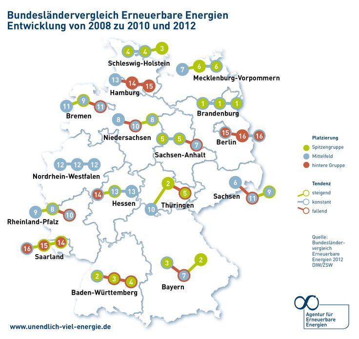 Energiewende real: Brandenburg und Bayern sind Spitze bei Erneuerbaren
