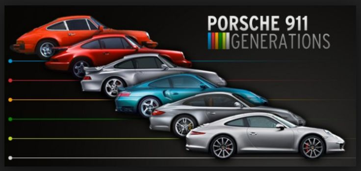 Porsche 911 History -Like No Other   The iconic 911 Porsche was first introduced to the public in the autumn of 1963 and since then it has been t... http://www.ruelspot.com/porsche/porsche-911-history-like-no-other/  #911History #Porsche911History #Porsche911Overview #Porsche911PastandPresent #Porsche911SportsCar #Porsche911TurboHistory