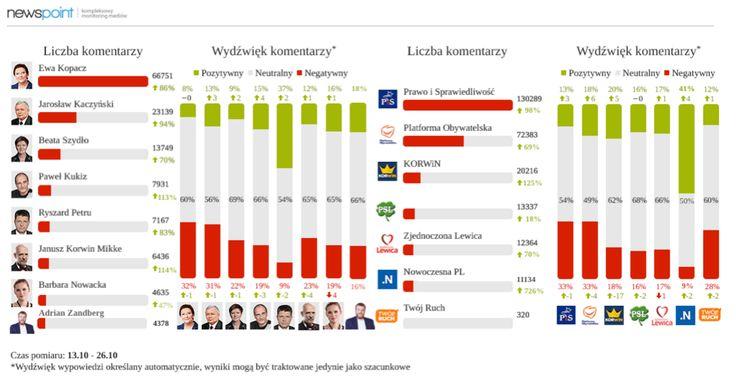 Przeczytajcie analizę Roberta Stalmacha na temat tego, ile pisało się w okresie wyborczym o partiach politycznych i ich liderach. http://tajnikipolityki.pl/internet-a-politycy-w-okresie-wyborczym/
