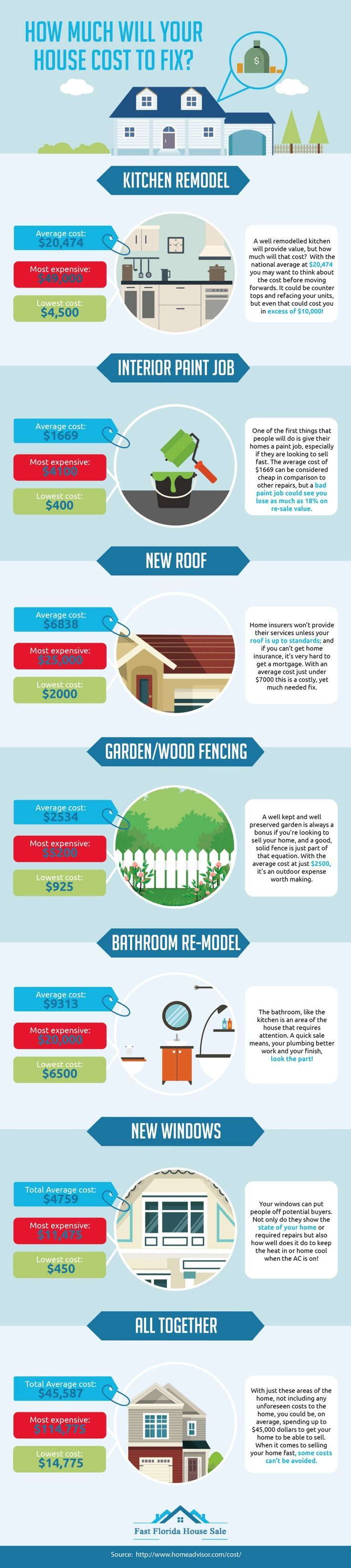 How Much Will it Cost to Update Your Home? Here are some common items for a home remodel, with low, high and average cost of each.  // Money Savvy Living