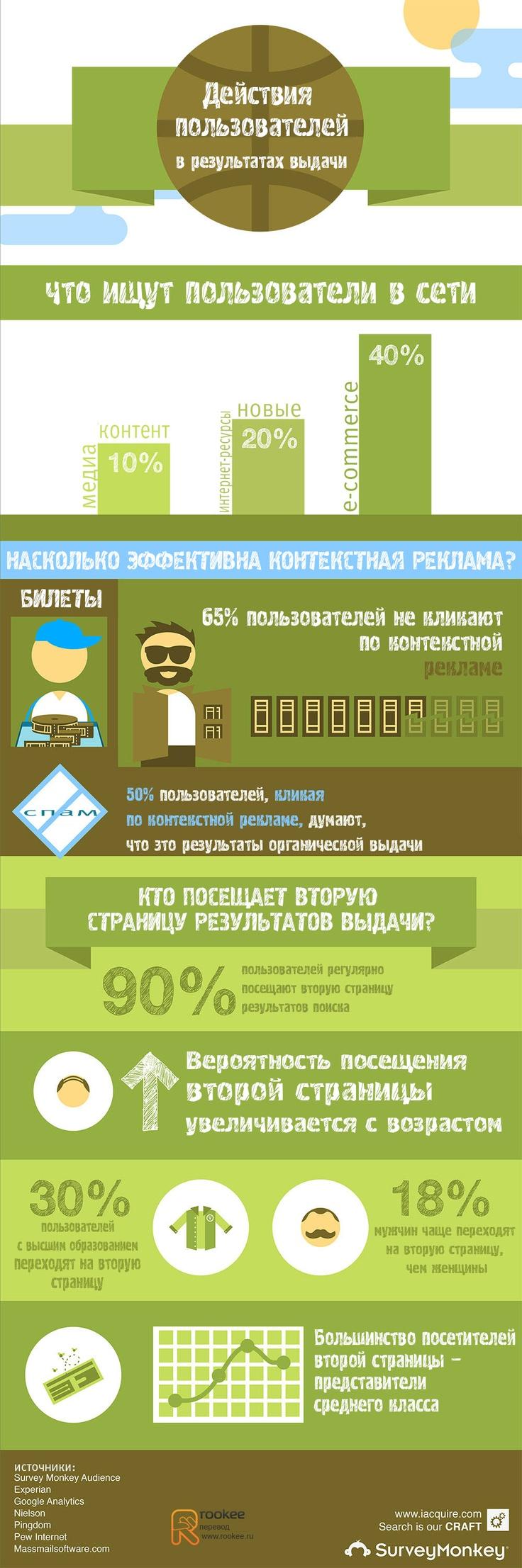 Действия пользователей в результатах выдачи [#Infographic]
