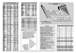 Resultado de imagen para la parte de atras de la tabla periodica completa