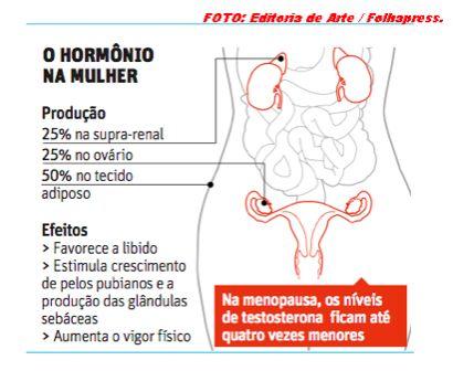 Ao contrário do que muitas pessoas pensam, a diminuição ou a ausência de libido, seja na idade jovem ou em idade mais avançada, não deve ser taxada como algo  natural, é imprescindível que toda mulher que apresente  falta  de desejo sexual faça uma investigação hormonal (exames médicos), a fim de averiguar se seu nível de testosterona está adequado para o seu organismo. Mais informaçōes: http://www.ortomoleculardrhigashi.med.br/not%C3%ADcias/95/quando-usar--o-hormonio-testosterona-na-mulher-