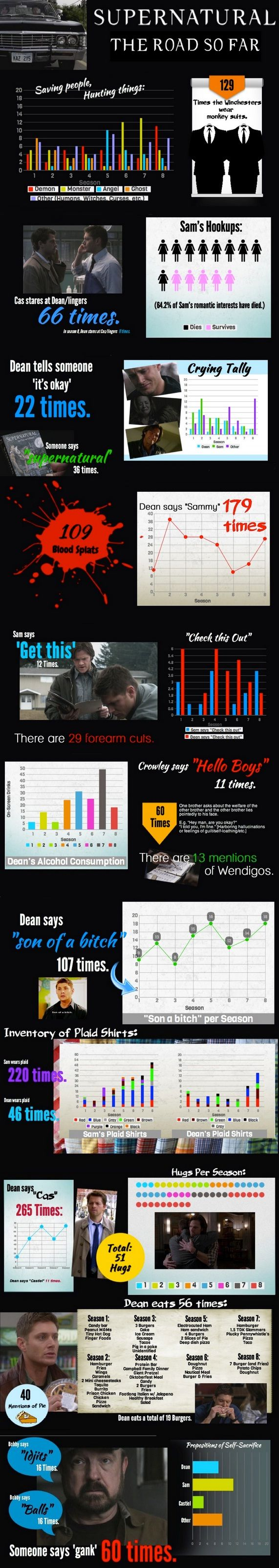 "Supernatural: ""The Road So Far"" stat chart for  seasons 1-8 >>> this is awesome.  This is literally so great!"