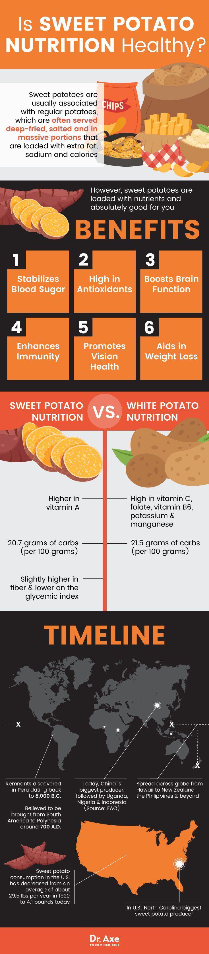 Sweet potato nutrition - Dr. Axe