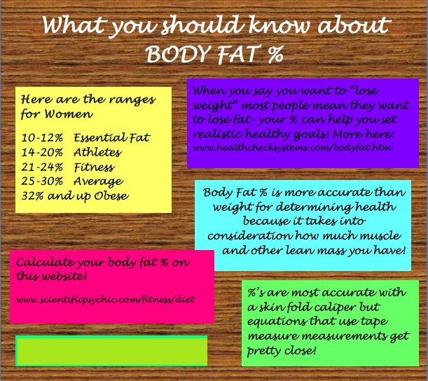 aria scale body fat percentage accuracy