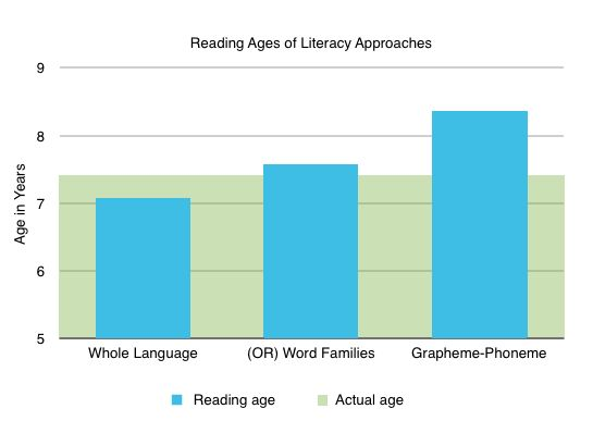 Reading Ages of Literacy Approaches