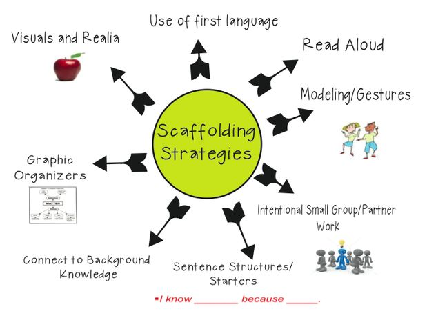 10 Best Images About Vygotsky With Scaffolding On