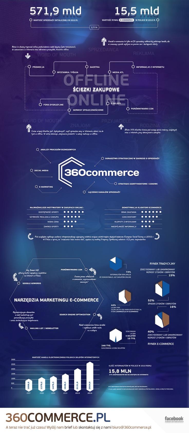 Potencjał rynku e-commerce w Polsce by 360commerce