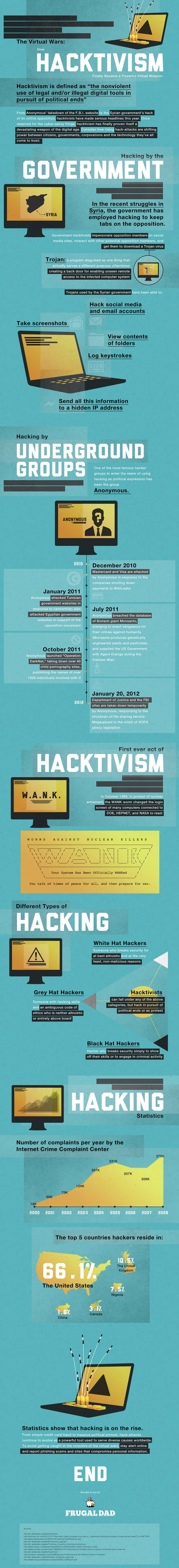 Hacktivism has hit its tipping point. The year 2011 had the most hacktivism-related crimes in history.    Hacktivists use digital tools to breach security systems to protest or take a stand on political issues.