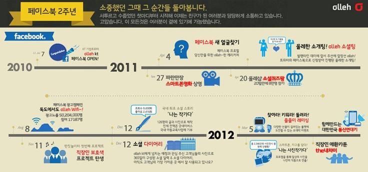페이스북 2주년 인포그래픽  facebook infographic