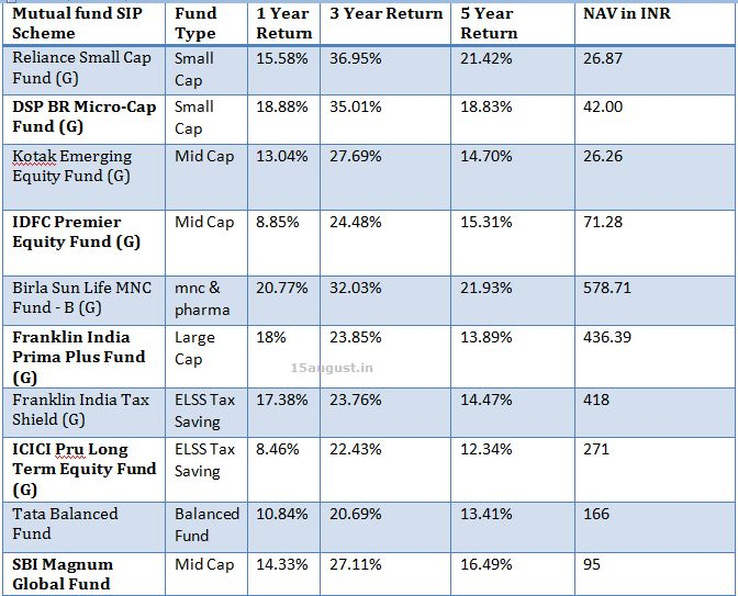 Pin by vs livenow on best investment plans india pinterest Best sip plans