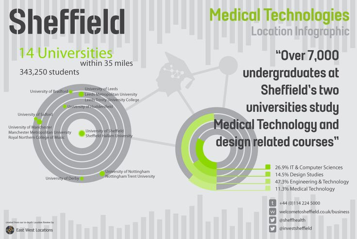 Over 7,000 undergraduates at Sheffield's two universities study Medical Technology and design related courses www.welcometosheffield.co.uk/healthcare-technologies