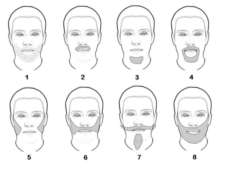 Different Types of Facial Hair for Males