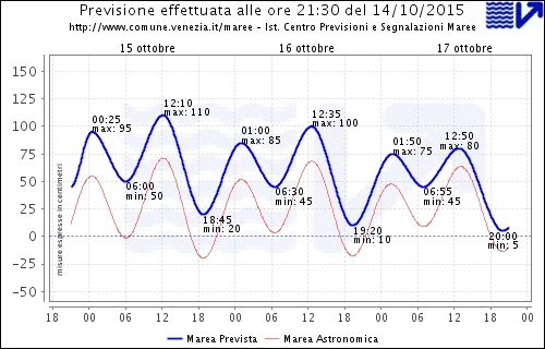 Website that reports water levels in Venice.