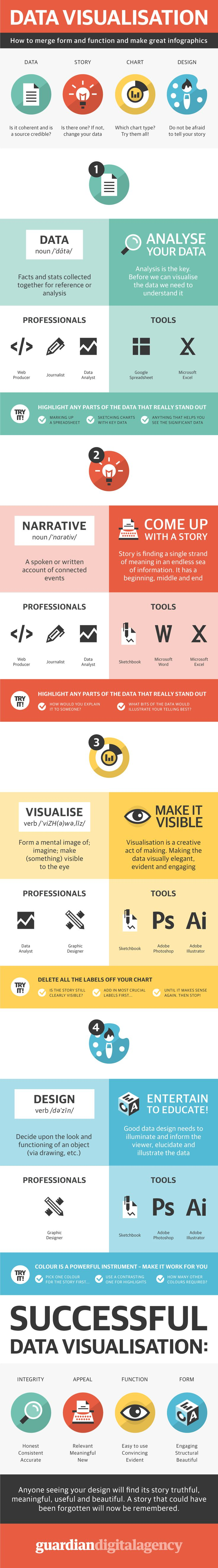 How to make an infographic worth a thousand words - The following infographic breaks down the basics of data visualization. It shows how beginners can merge form and function, and design meaningful infographics.