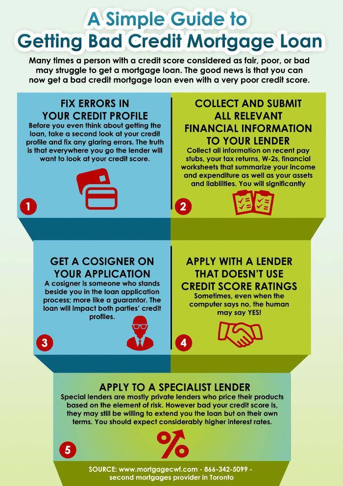 A Simple Guide To Getting Bad Credit Mortgage Loans Bad Credit