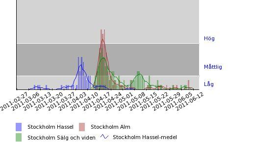 Pollenhalter - Hassel, alm, sälg och vide - 2011