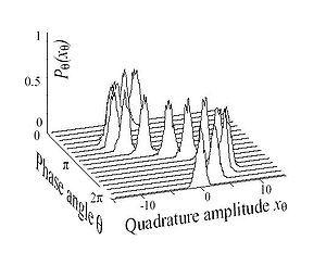 Image result for wave function wave packet time dependent