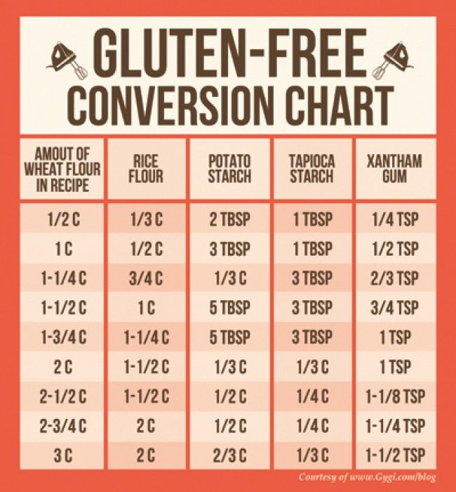 The Gluten-Free Conversion Chart Obviously sub your flour of choice for the Rice Flour, IE. sorgum, millet, etc... and your preferred starch for the potato starch. Ratios would be the same.