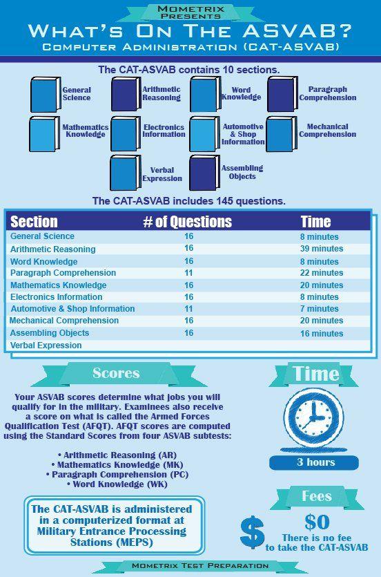 Asvab classification essay