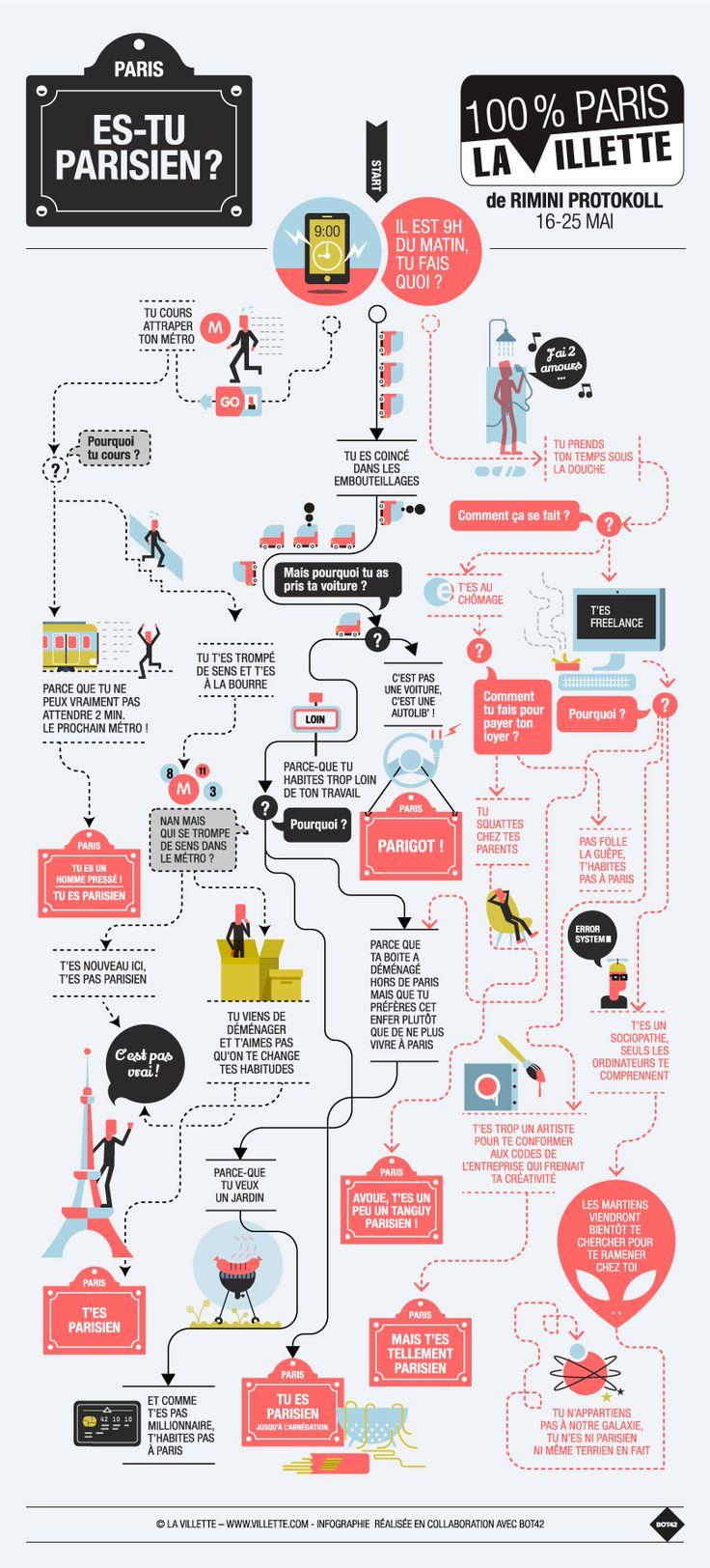 la villette - es-tu parisien? #infographie #paris
