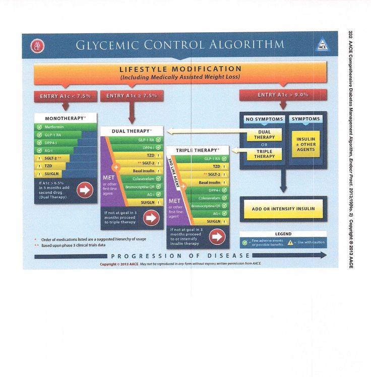 Treatment Type 2 Diabetes Medications Chart *** For more information, visit image link.