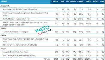Keto Diet Week 3: My Keto Diet Journey
