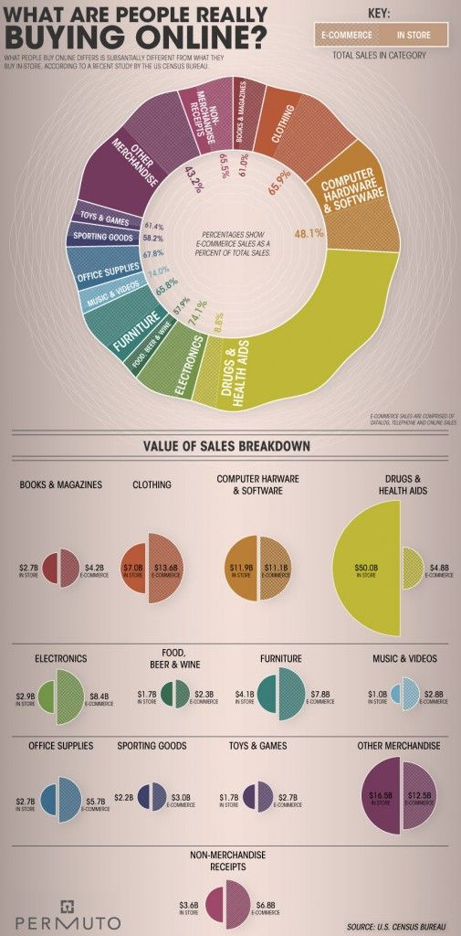 What are people really buying online? (Infographic from infographics.w3ec.com); online shopping statistics    credit card purchase, online retail, consumer spending