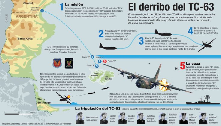 Hace un tiempo se me ocurrió hacer una serie de infografías sobre hechos no tan conocidos de la guerra de las Malvinas. Hoy es 2 de abril y se conmemoran 32 de esa guerra, por lo que decidí que es buena fecha para publicar una de esas infografias, en recuerdo de los caidos y los que volvieron de un bando o del otro. - See more at: http://visual.ly/el-derribo-del-tc-63#sthash.7vWD03yB.dpuf