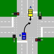 2 cars are opposite each other at a controlled intersection with traffic lights. Both cars have green lights. Car A is travelling straight. Car B is turning right.