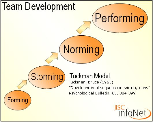 A common framework for evaluating team development is Tuckman's 5 stages of team development. This could be adapted to provide a framework for evaluating the development of an intersectoral collaboration in relation to the feelings and behaviors of individuals within the collaboration. (see link below for article)  http://ezinearticles.com/?The-Five-Stages-of-Team-Development---A-Case-Study&id=3800957  #ILcollaborate, #500_3, #jurena