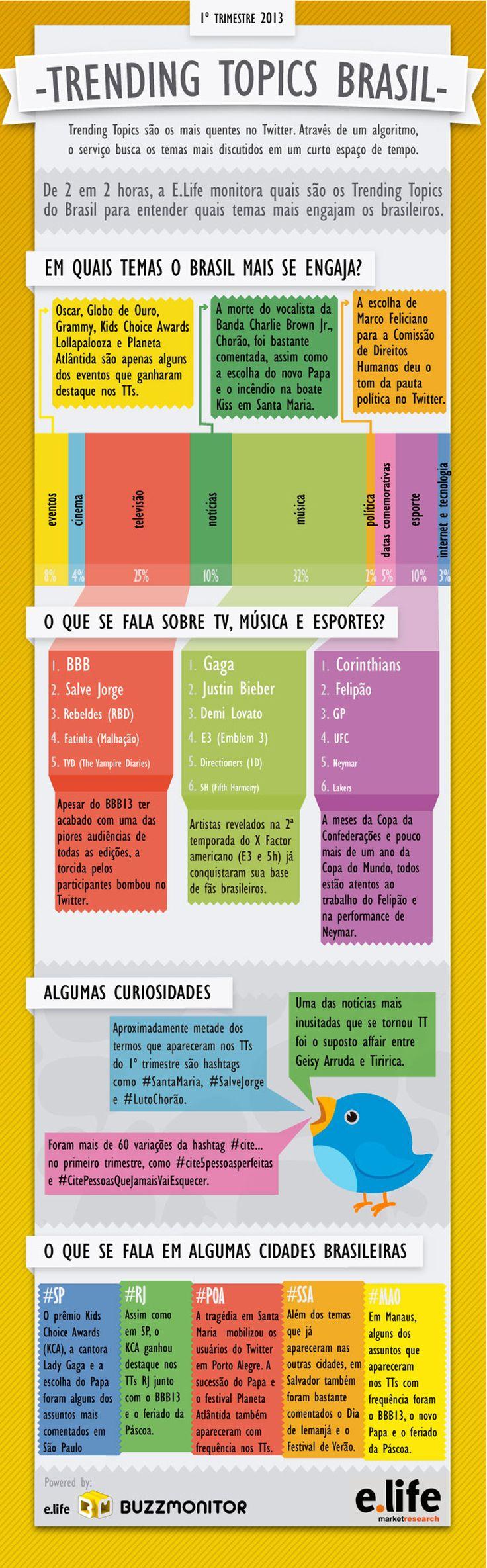 Infográfico que contem os assuntos mais comentados no Trend Topics Brasil no primeiro trimestre de 2013 e a relação de influencia da TV.