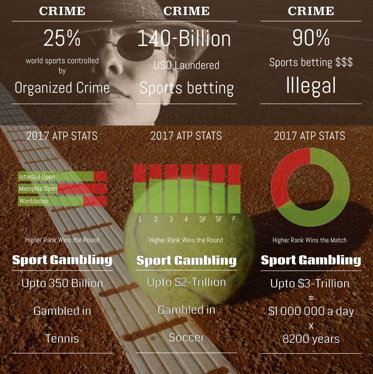 #Sports & #tennis #stats #money and #crime
