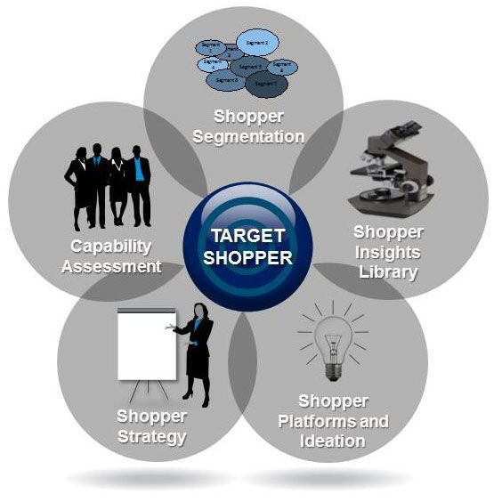 How to Target a Shopper