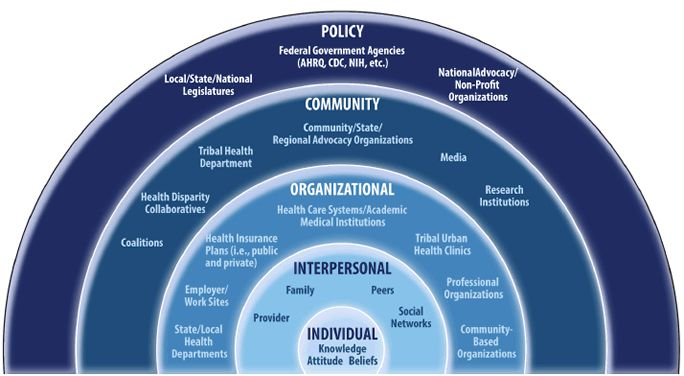 The socioecological model shows five nesting arches. The outermost one is labeled 'policy' and includes local/state/national legislatures, Federal government agencies (AHRQ, CDC, NIH, etc.) and national advocacy/nonprofit organizations. The next arch is labeled 'community' and includes coalitions, health disparity collaboratives, tribal health departments, community/state regional advocacy organizations, medial, and research institutions. The next is labeled 'organizational' and includes…
