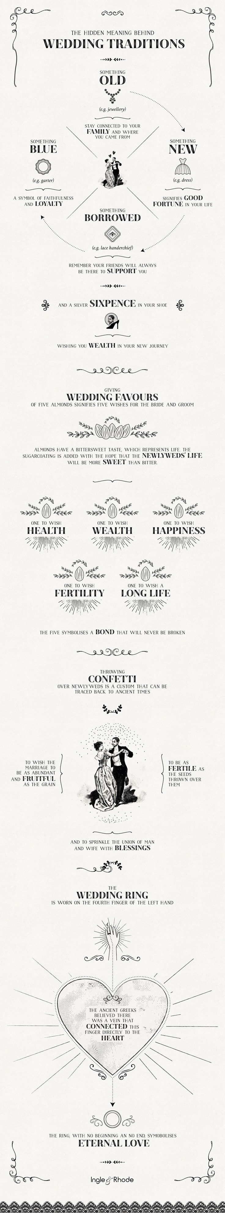 The hidden meaning behind wedding traditions #weddingdaytips