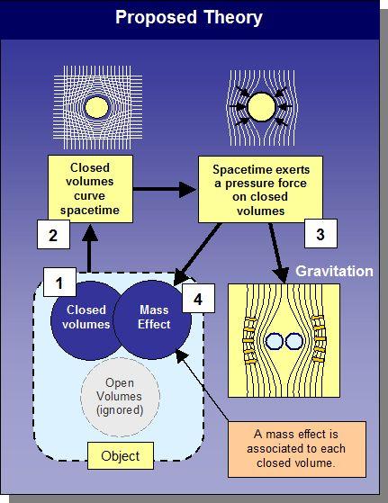 string theory essay